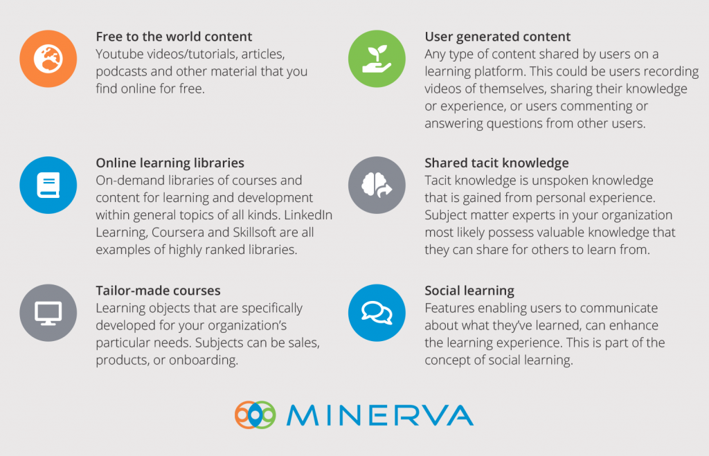 Explanatory overview of different types of learning content, such as user generated content, shared tacit knowledge and social learning