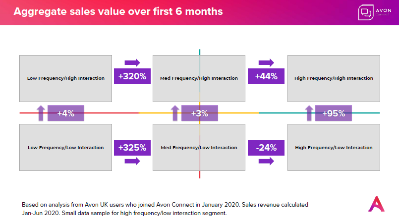 Driving business performance through continuous learning habits: Aggregate sales value over first 6 months